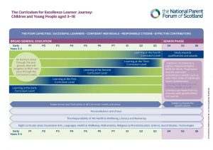 Updated version of CfE Learner Journey